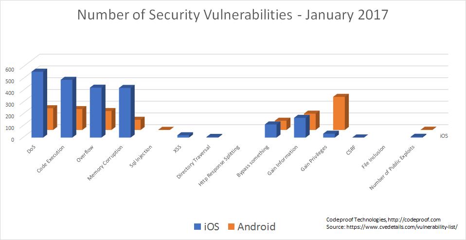 security-vulnerabilities-2017
